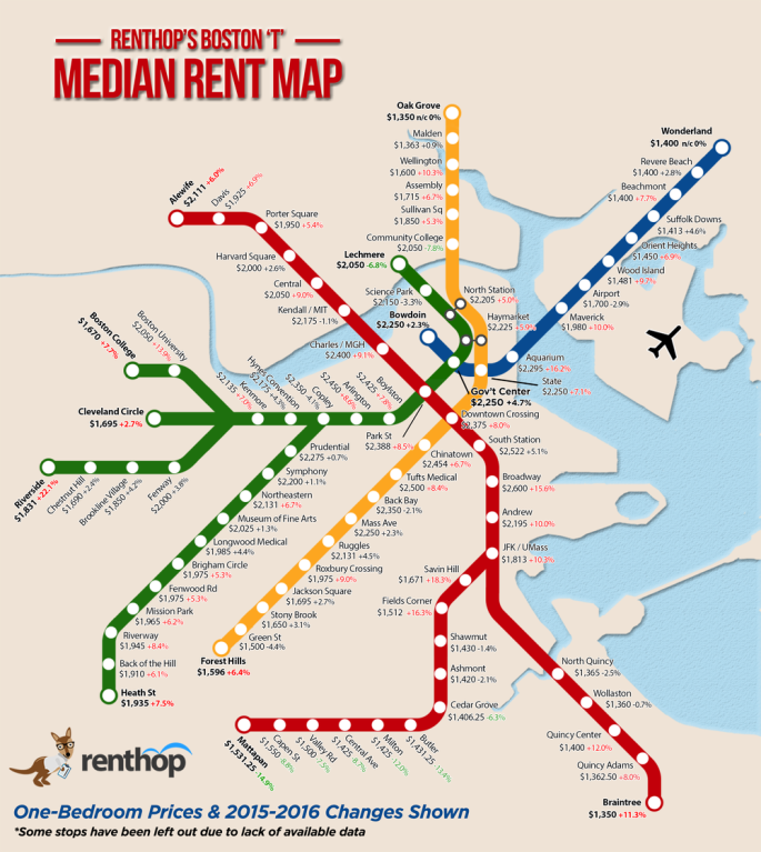 Boston rents by T stop