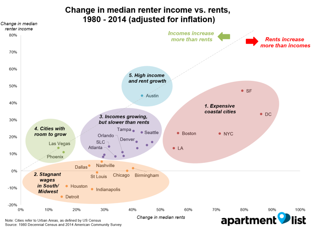 Median_rent_vs_income_by_Urban_Area_1980_-_2014_v2_etjftj.png